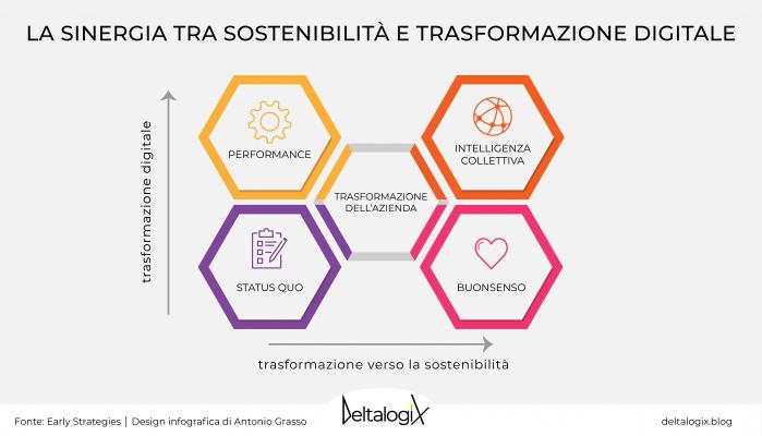 Sostenibilità e trasformazione digitale