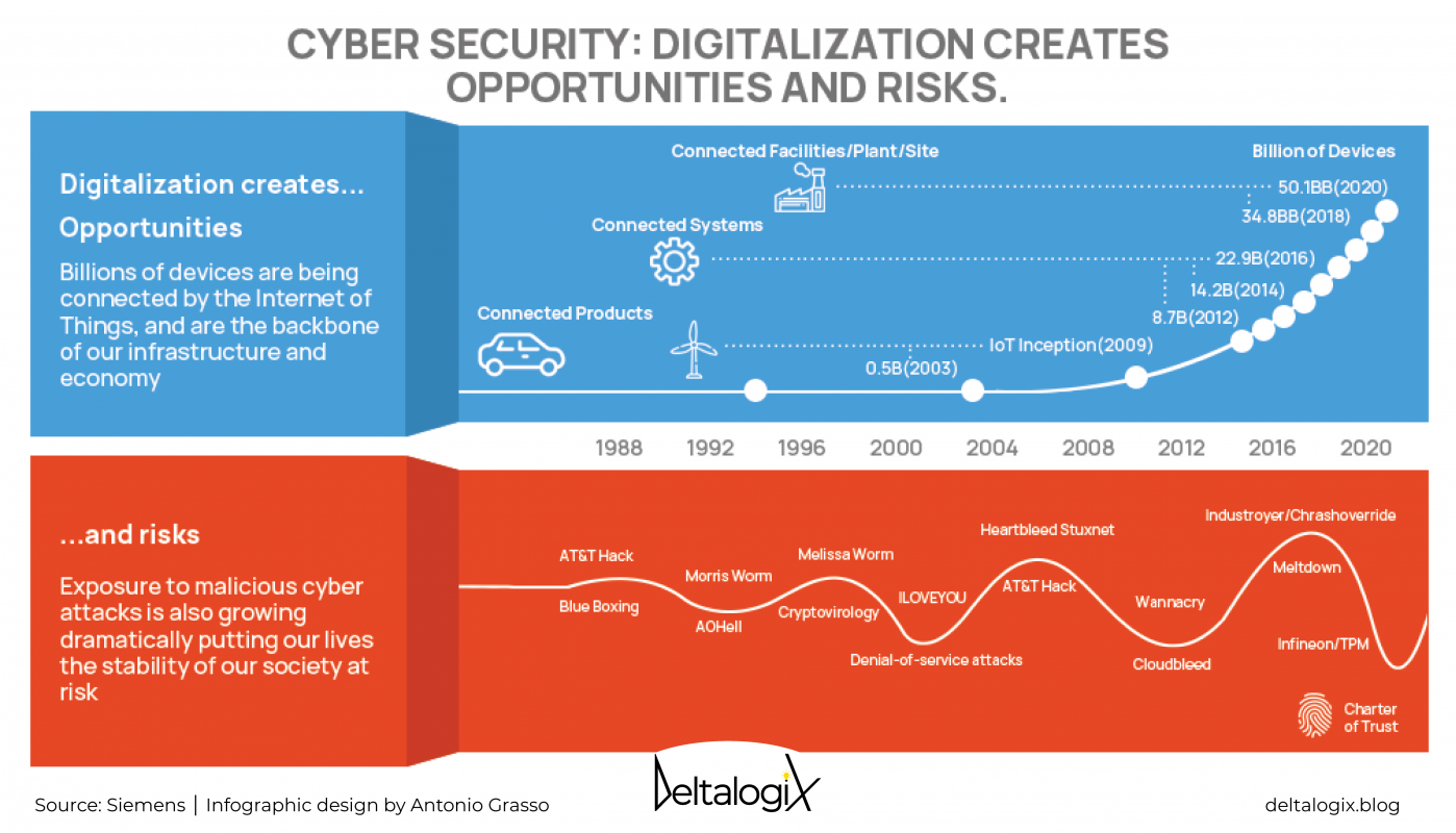 Opportunities and risks of digitalization