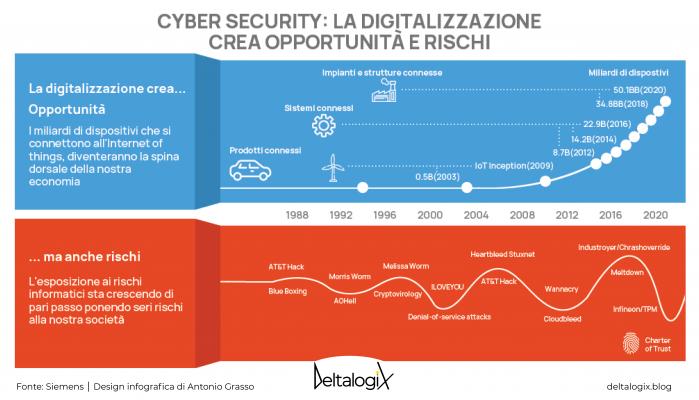 Cyber security e digitalizzazione