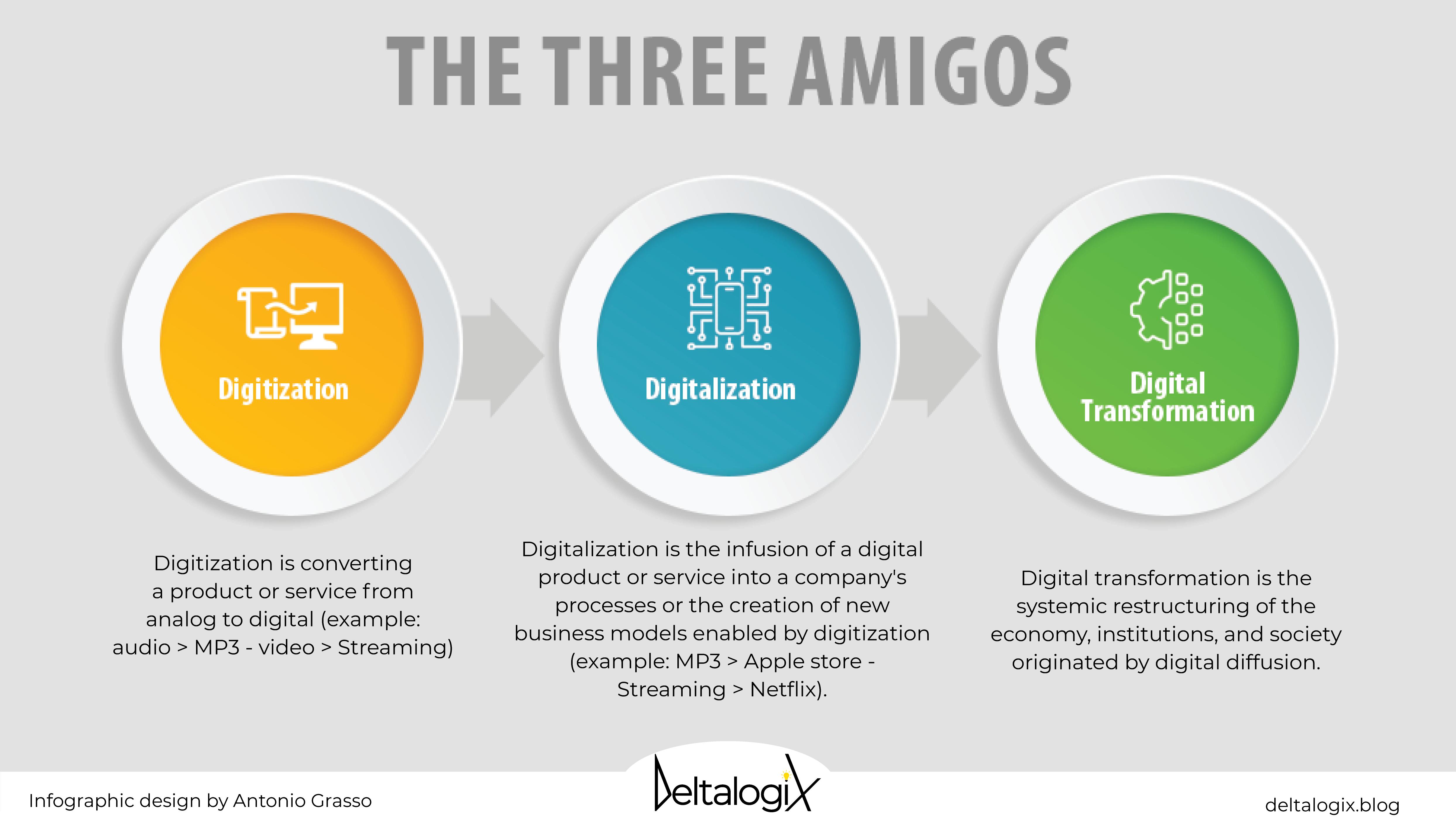 Digitization, digitalization, digital transformation