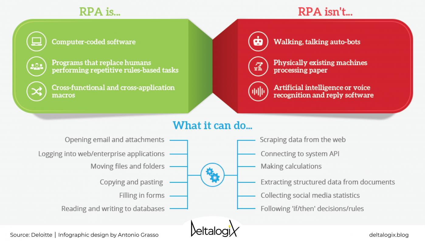 Definition of Robotic Process Automation