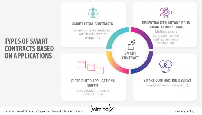 Smart Legal Contract and Smart Contract Code Base