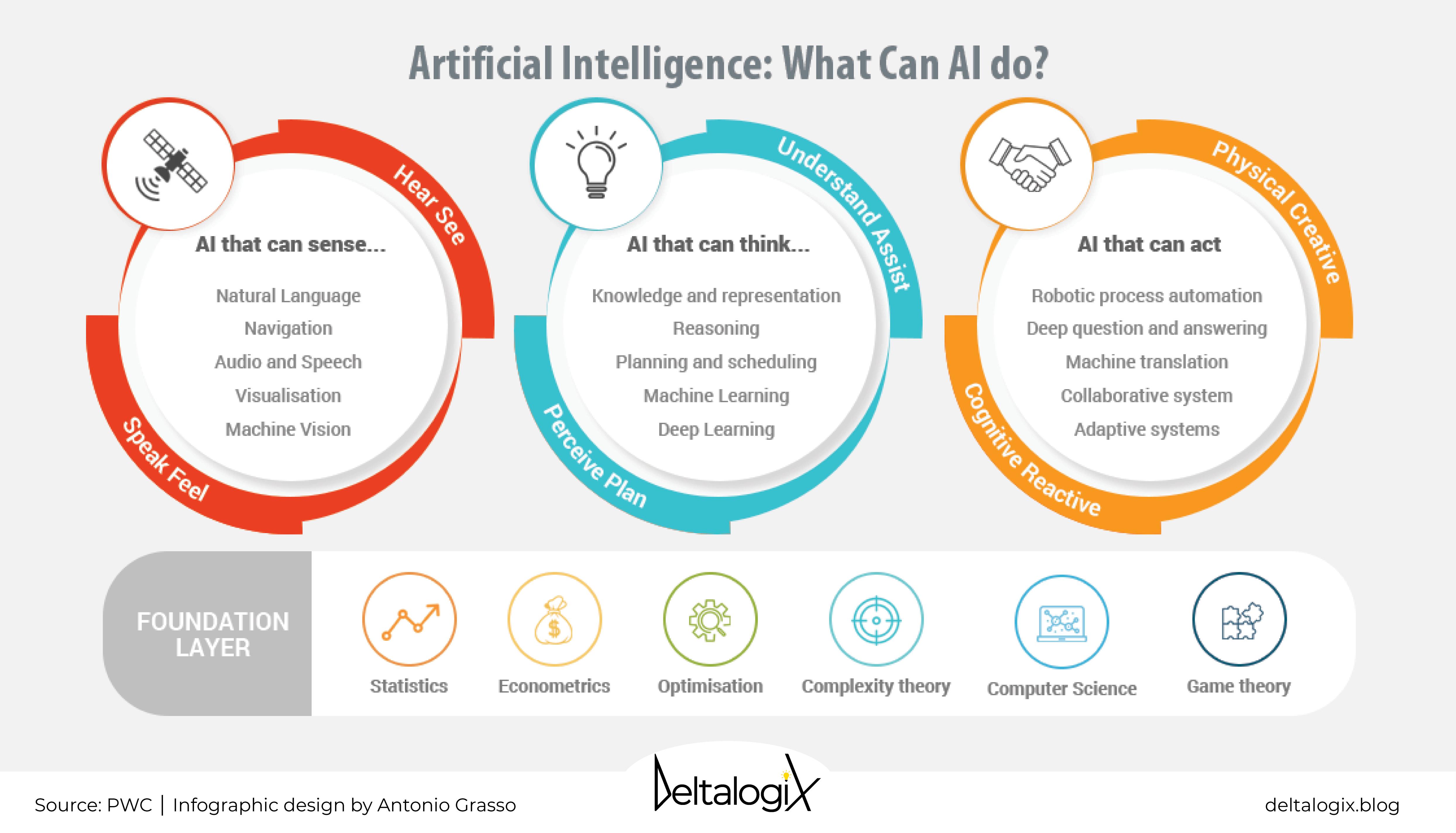 Artificial Intelligence senses
