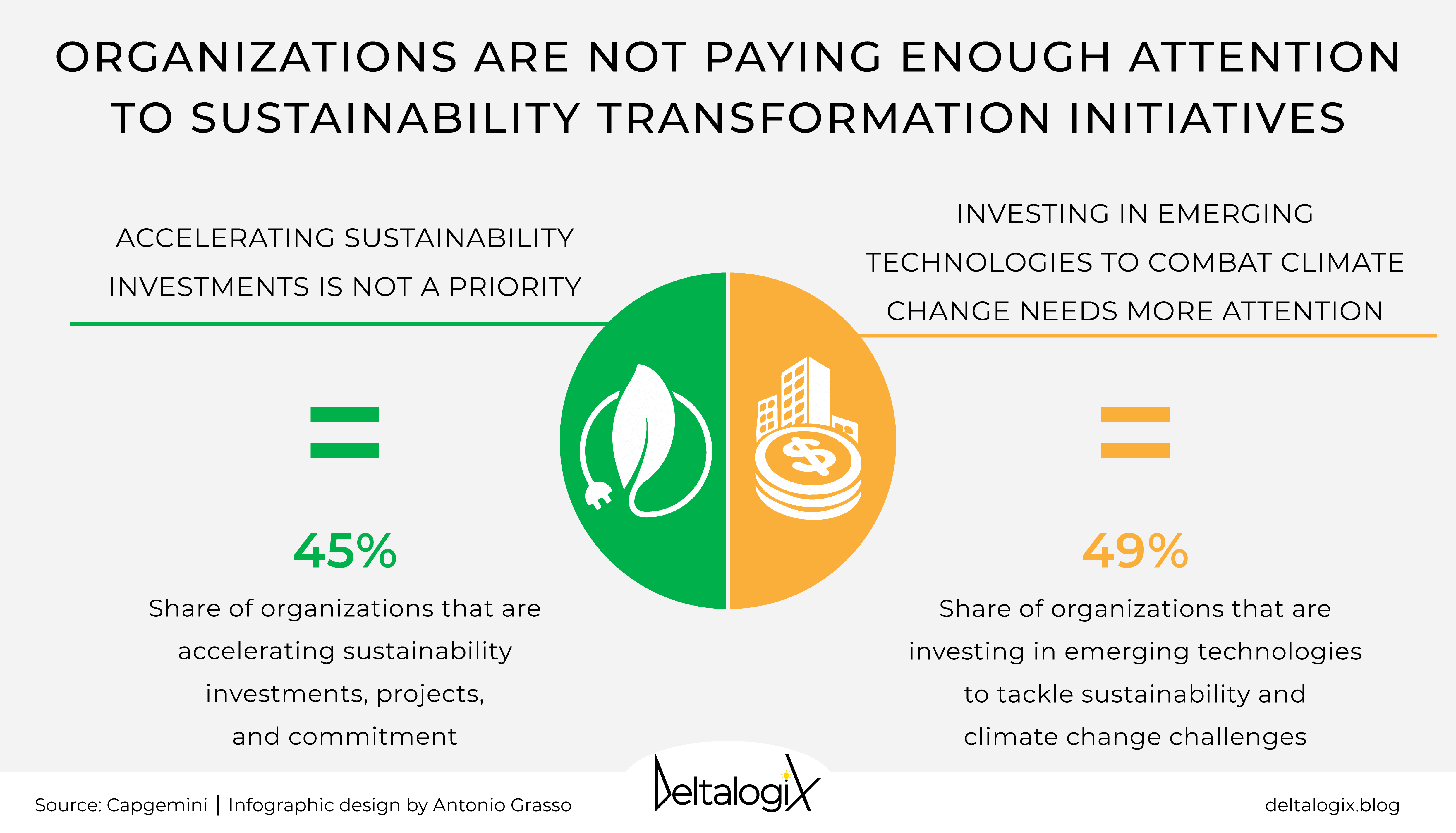 Sustainability and Digital Transformation