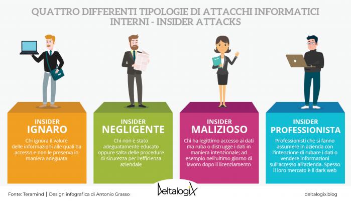 insider threat: 4 identikit di dipendenti