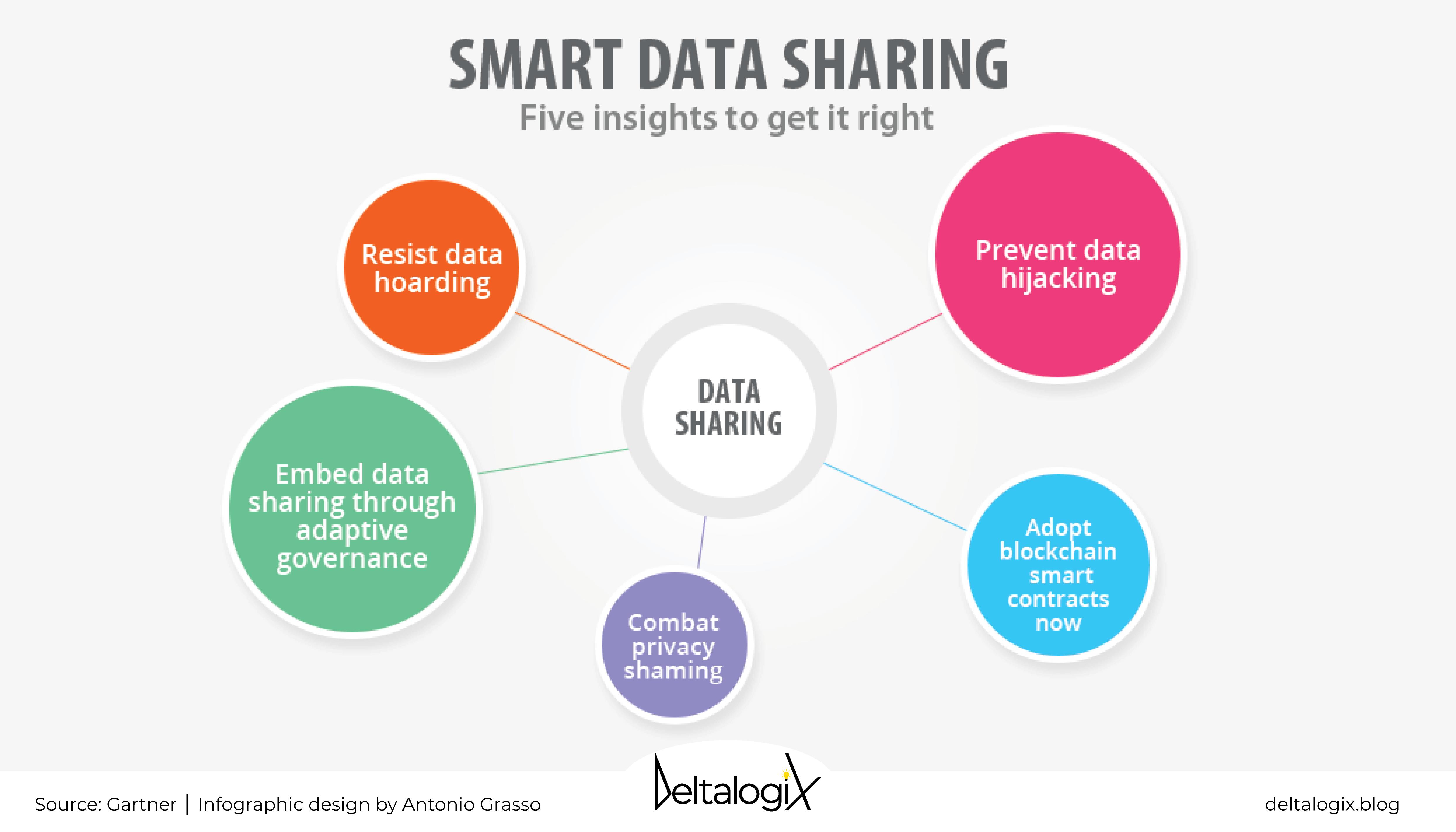 Smart Data Sharing