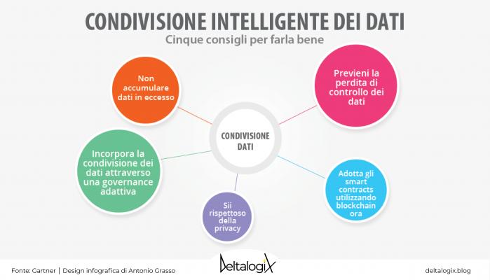 Condivisione intelligente dei dati personali