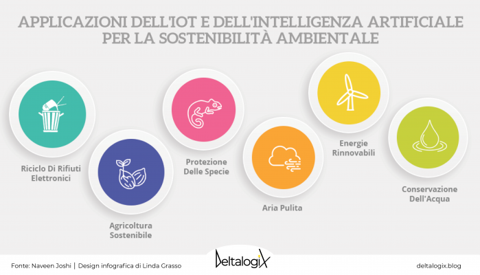 l'Intelligenza Artificiale e l'IoT migliorano la sostenibilità ambientale