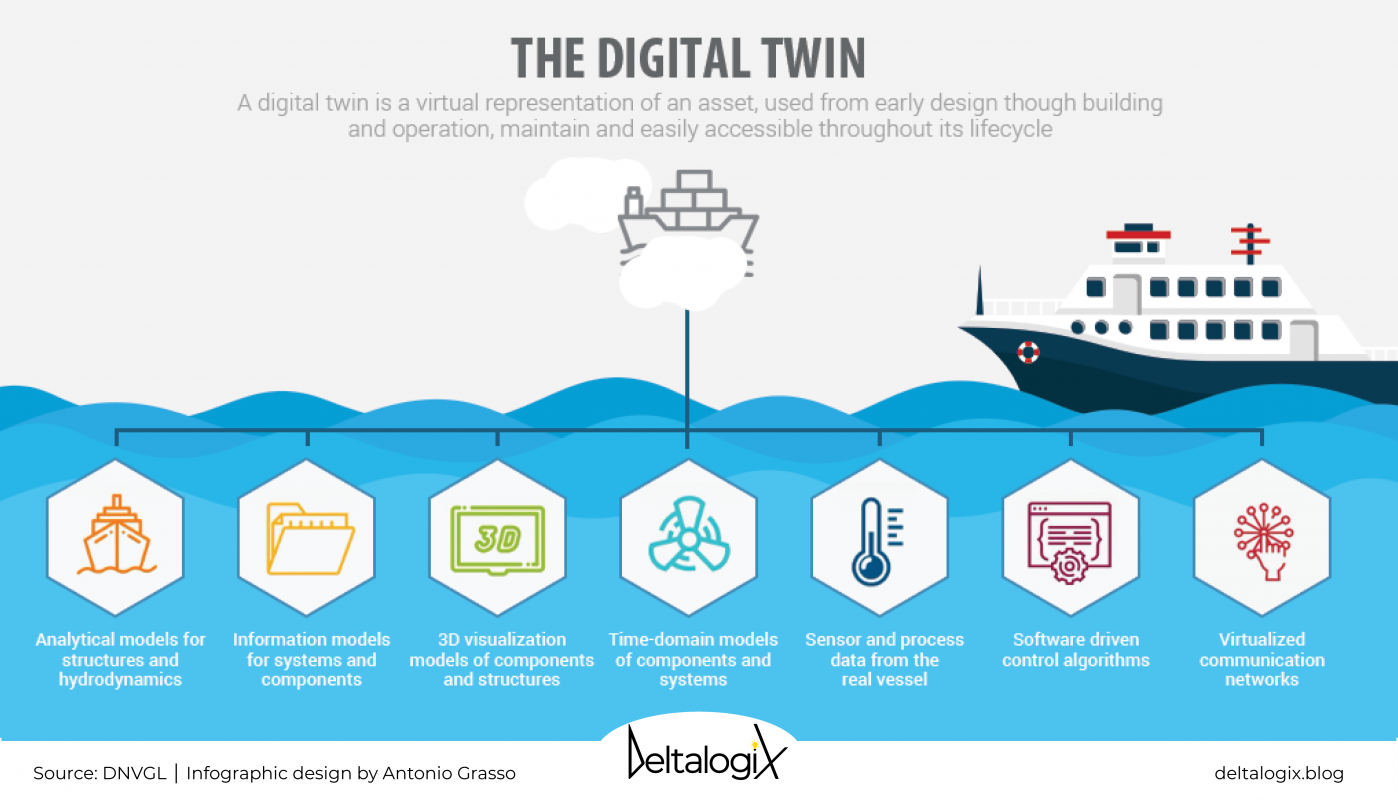 Digital Twin application