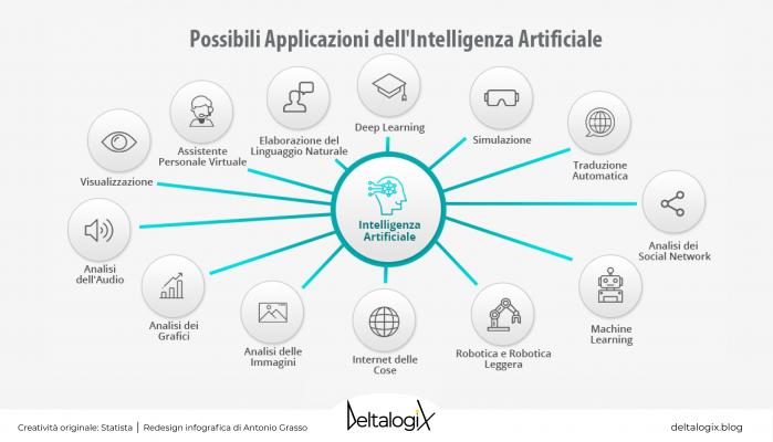 applicazioni intelligenza artificiale
