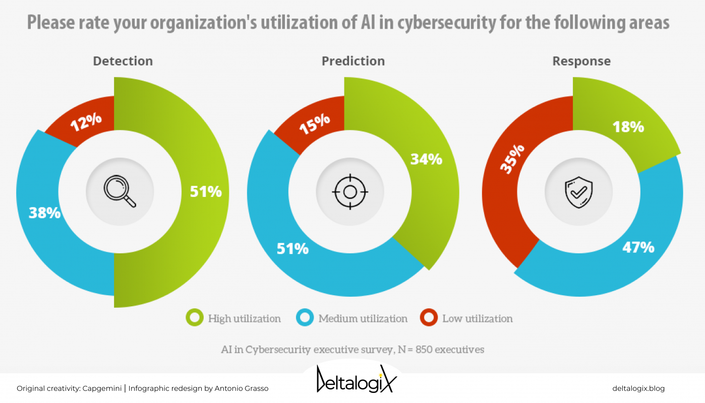Artificial Intelligence e Cybersecurity